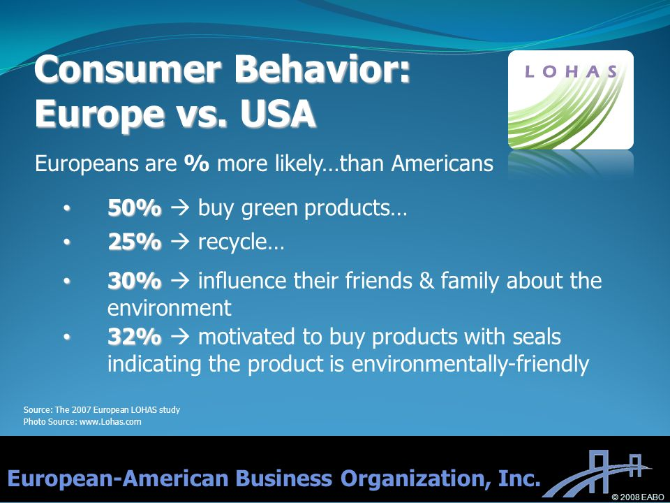 Europeans are % more likely…than Americans Consumer Behavior: Europe vs. USA European-American Business Organization, Inc. 50% 50% buy green products…