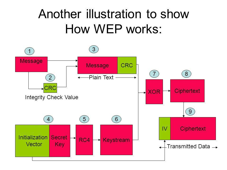 Another illustration to show How WEP works: Message CRC Initialization Vector Secret Key RC4Keystream XOR Ciphertext IVCiphertext CRC 1 3 2 456 78 9 I
