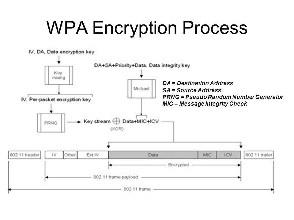 WPA Encryption Process DA = Destination Address SA = Source Address PRNG = Pseudo Random Number Generator MIC = Message Integrity Check
