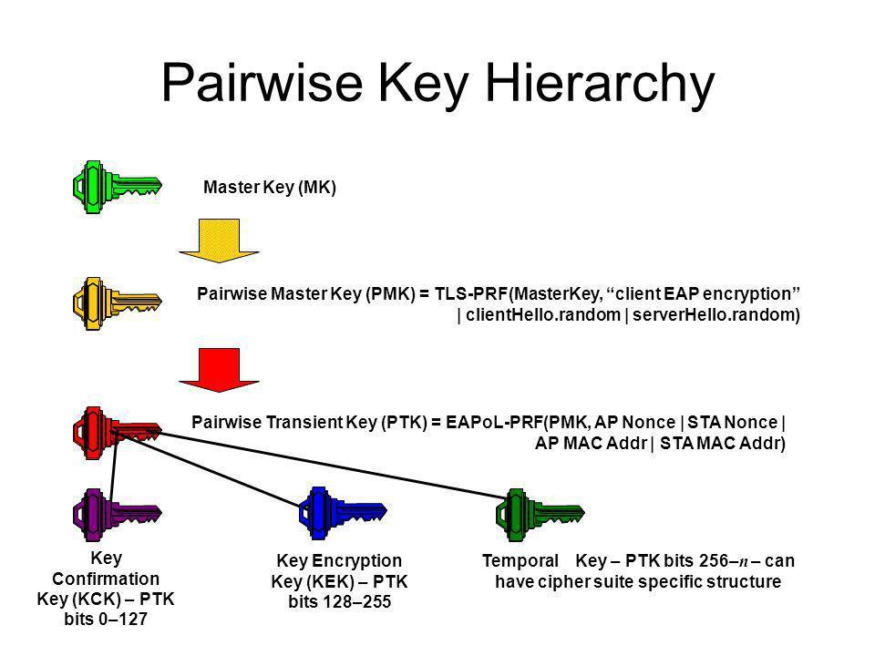 Pairwise Key Hierarchy Master Key (MK) Pairwise Master Key (PMK) = TLS-PRF(MasterKey, client EAP encryption | clientHello.random | serverHello.random)