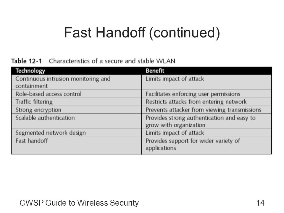 CWSP Guide to Wireless Security14 Fast Handoff (continued)