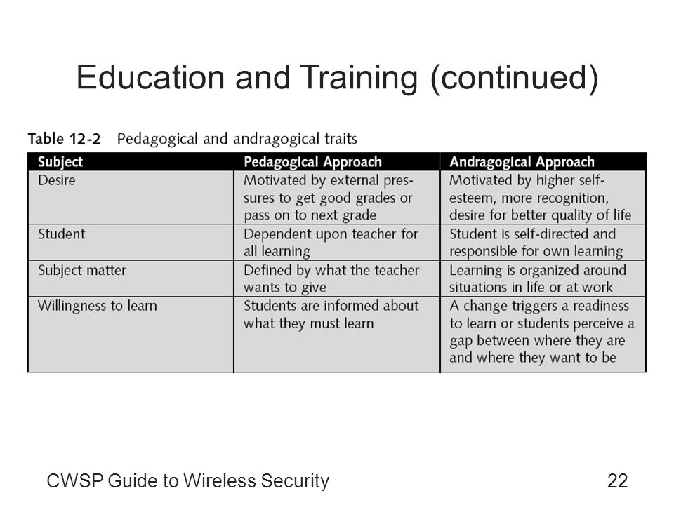 CWSP Guide to Wireless Security22 Education and Training (continued)