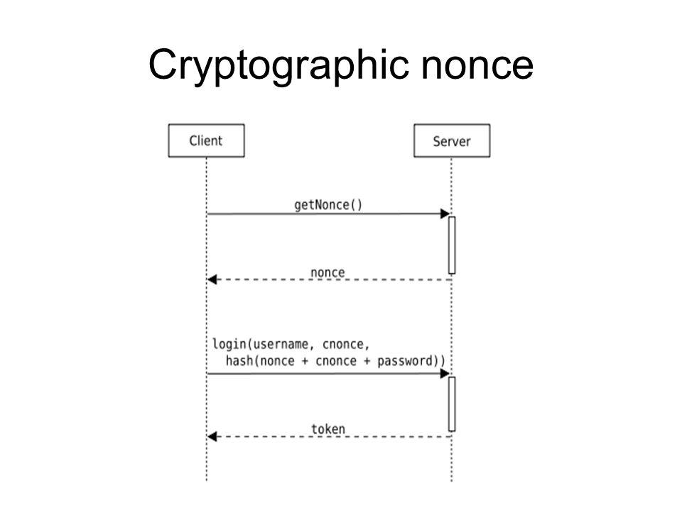 Cryptographic nonce