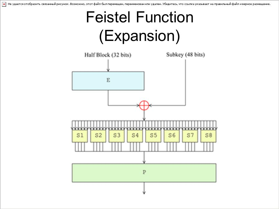Feistel Function (Expansion)