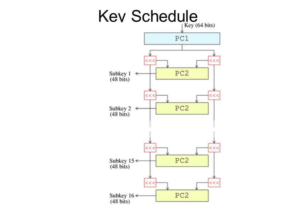 Key Schedule