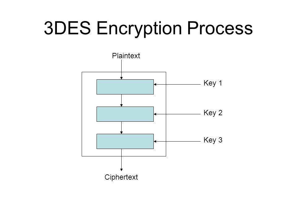 3DES Encryption Process Plaintext Ciphertext Key 1 Key 2 Key 3