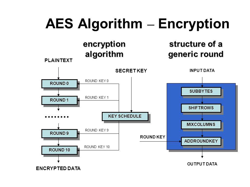 AES Algorithm – Encryption ROUND 0 ROUND 1 ROUND 10 ROUND 9 KEY SCHEDULE ROUND KEY 0 ROUND KEY 1 ROUND KEY 10 SUBBYTESSUBBYTES ADDROUNDKEYADDROUNDKEY