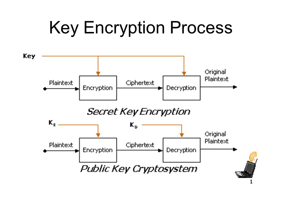 Key Encryption Process