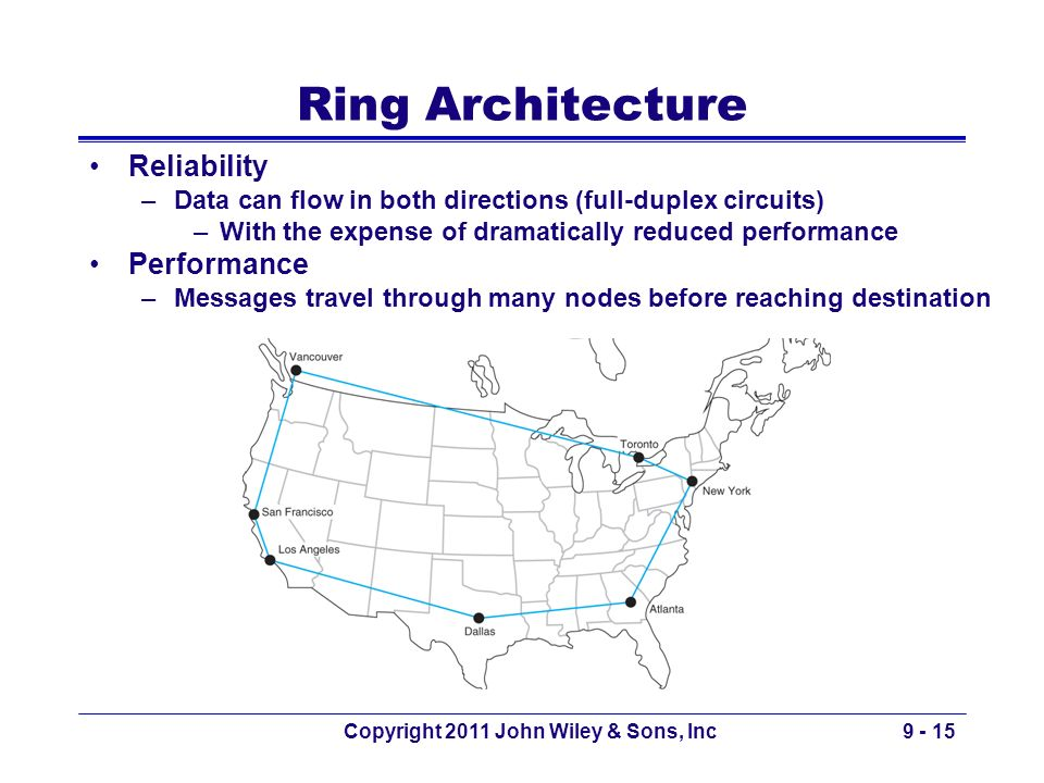 Copyright 2011 John Wiley & Sons, Inc9 - 15 Ring Architecture Reliability –Data can flow in both directions (full-duplex circuits) –With the expense o