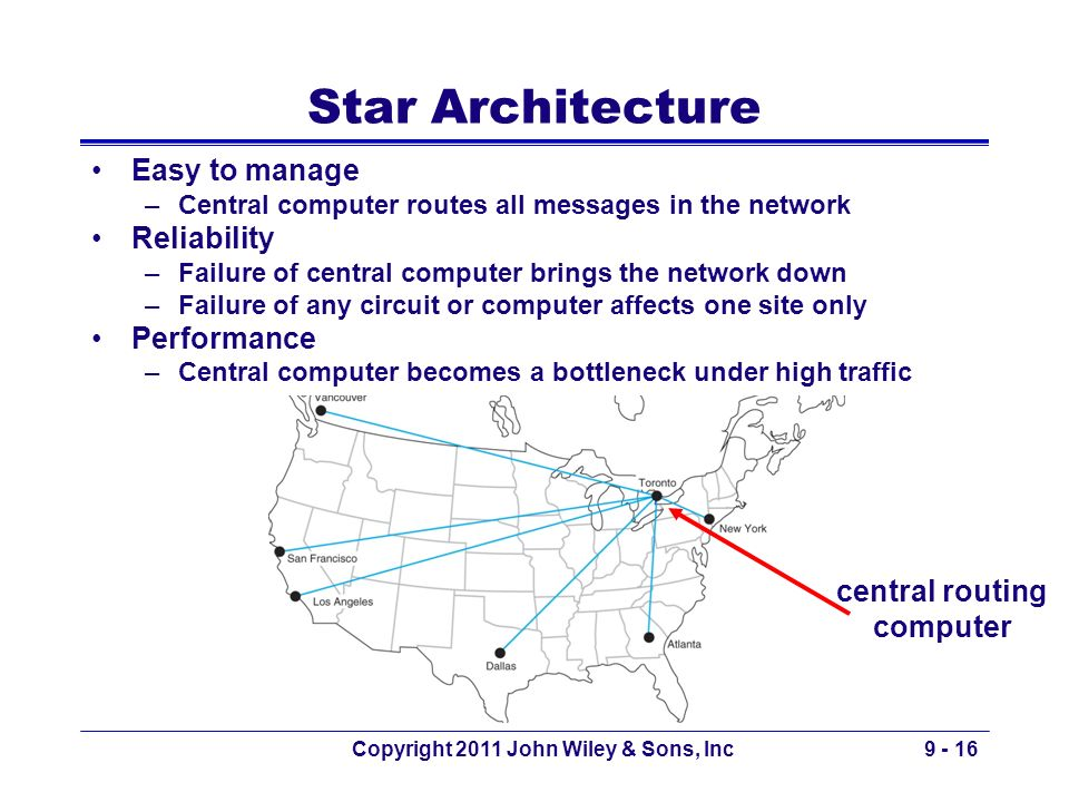 Copyright 2011 John Wiley & Sons, Inc9 - 16 Star Architecture Easy to manage –Central computer routes all messages in the network Reliability –Failure