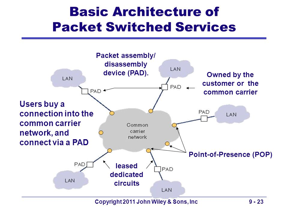 Copyright 2011 John Wiley & Sons, Inc9 - 23 Basic Architecture of Packet Switched Services Point-of-Presence (POP) leased dedicated circuits Users buy