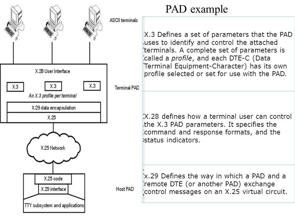 X.3X.3 X.3 Defines a set of parameters that the PAD uses to identify and control the attached terminals. A complete set of parameters is called a prof