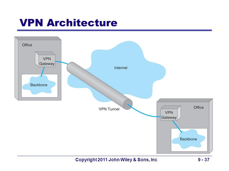 VPN Architecture Insert Figure 8.10 Copyright 2011 John Wiley & Sons, Inc9 - 37