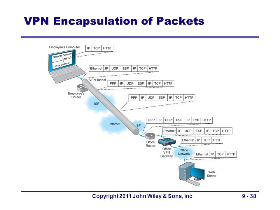 Copyright 2011 John Wiley & Sons, Inc9 - 38 VPN Encapsulation of Packets