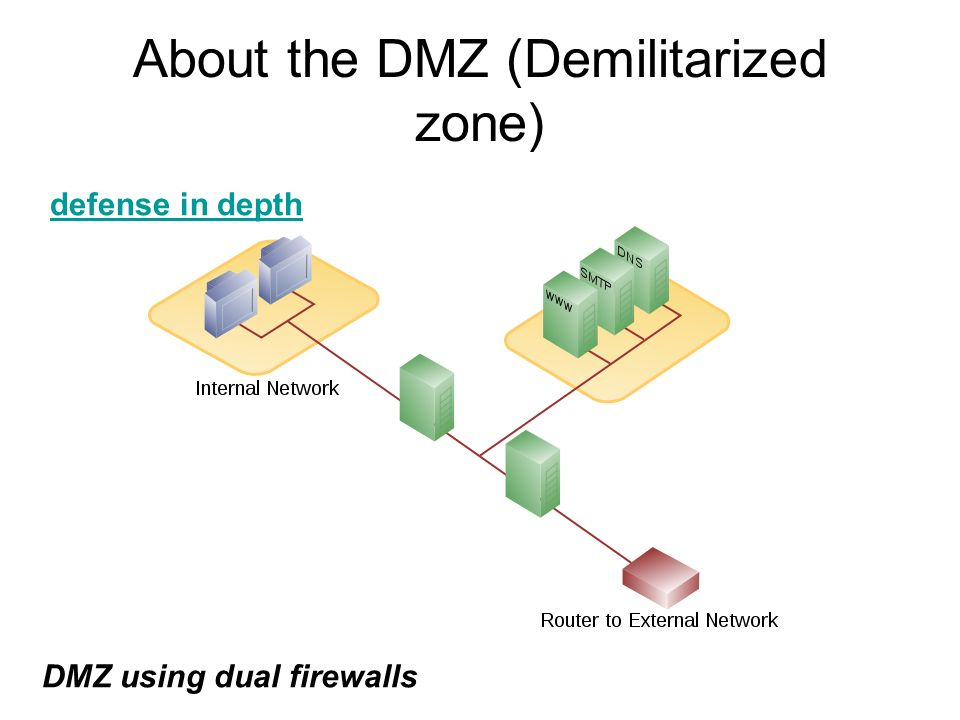 About the DMZ (Demilitarized zone) DMZ using dual firewalls defense in depth