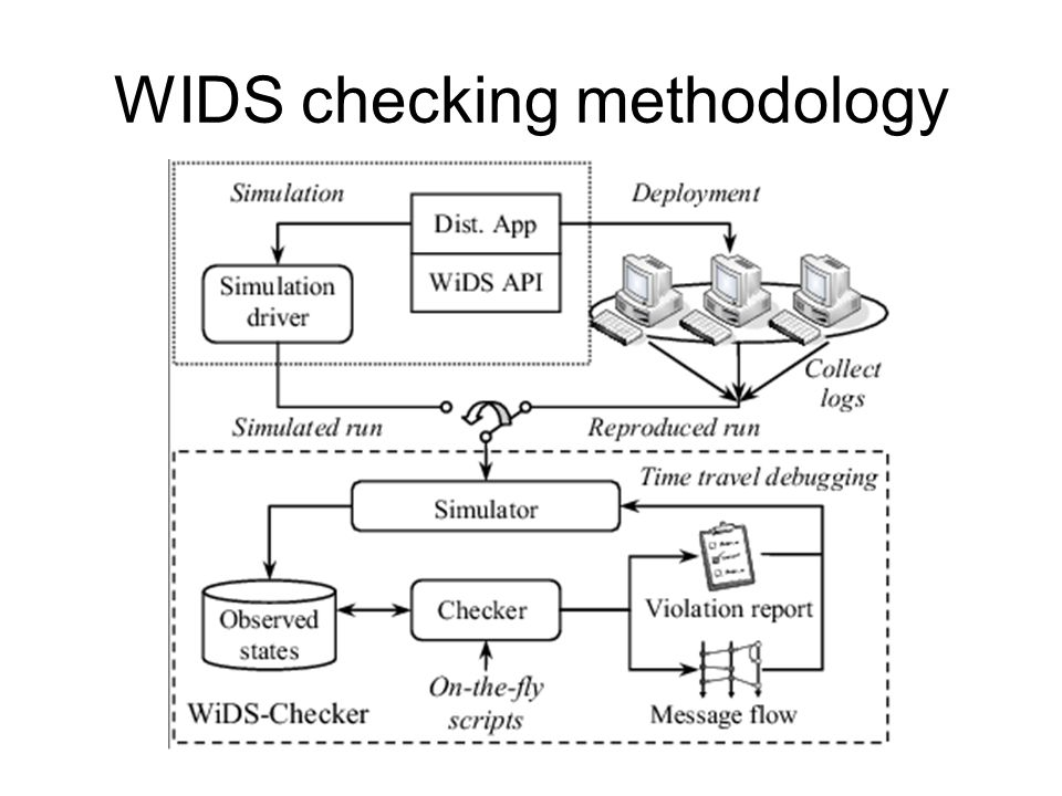 WIDS checking methodology