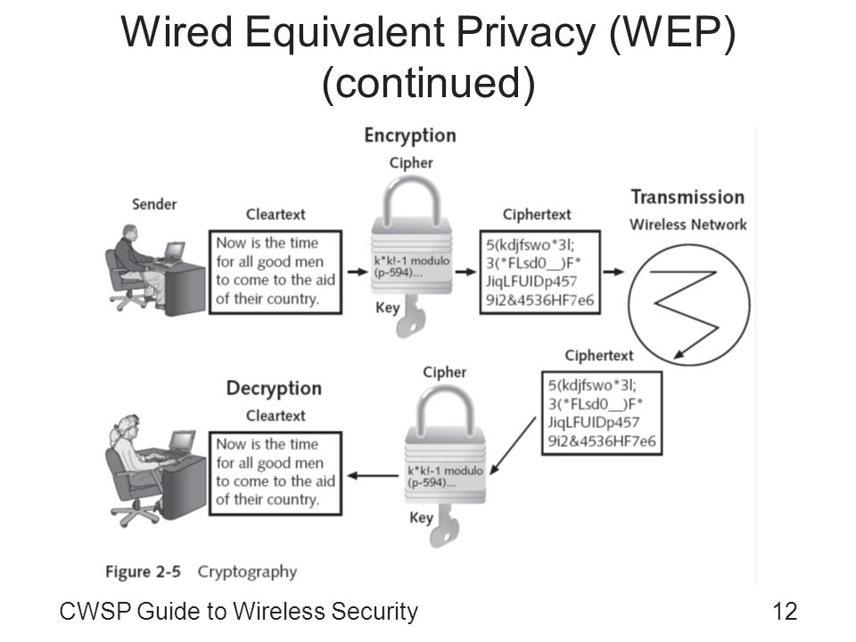 12CWSP Guide to Wireless Security Wired Equivalent Privacy (WEP) (continued)