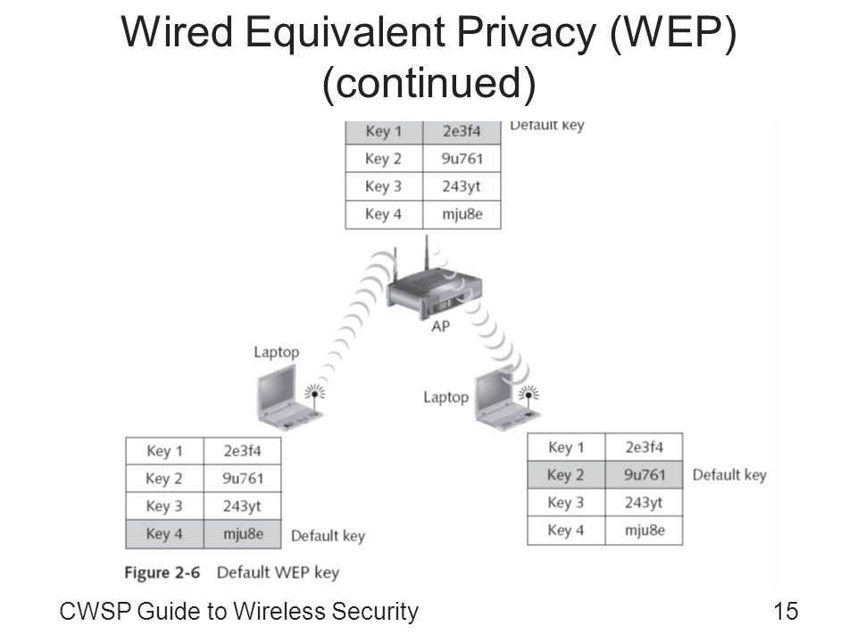 15CWSP Guide to Wireless Security Wired Equivalent Privacy (WEP) (continued)