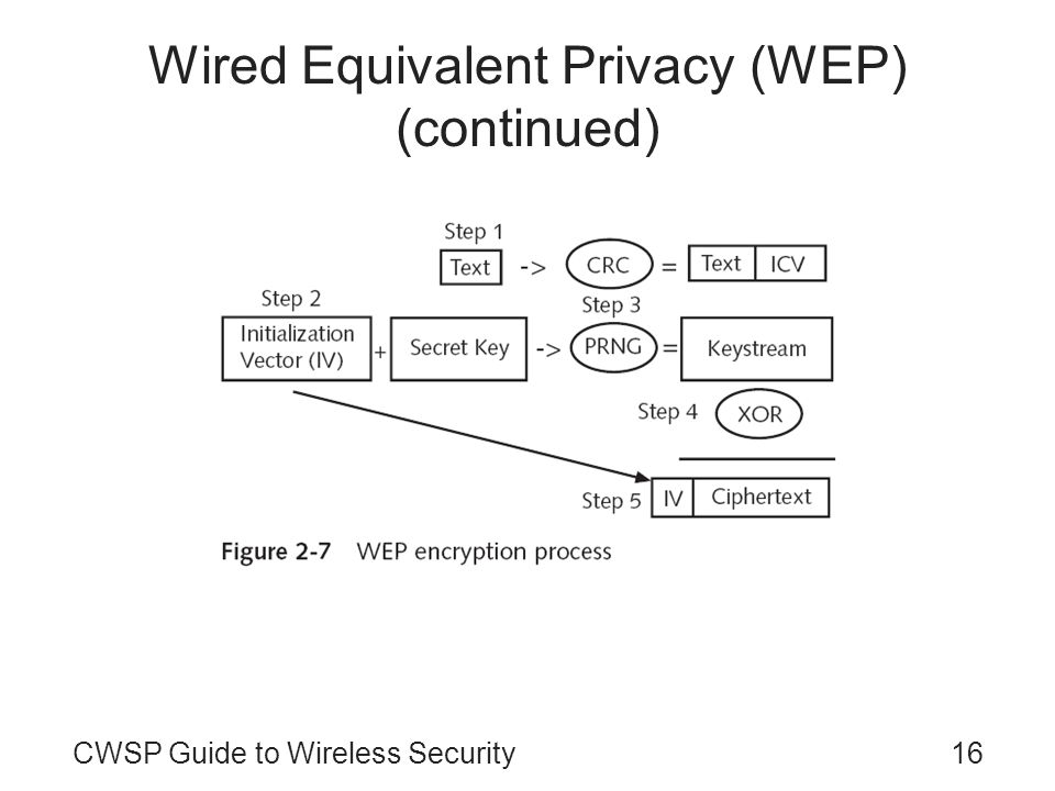 16CWSP Guide to Wireless Security Wired Equivalent Privacy (WEP) (continued)