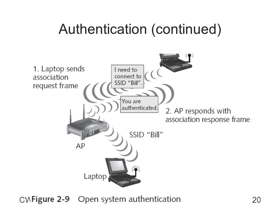 20CWSP Guide to Wireless Security Authentication (continued)