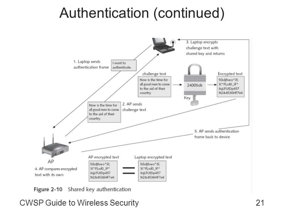 21CWSP Guide to Wireless Security Authentication (continued)