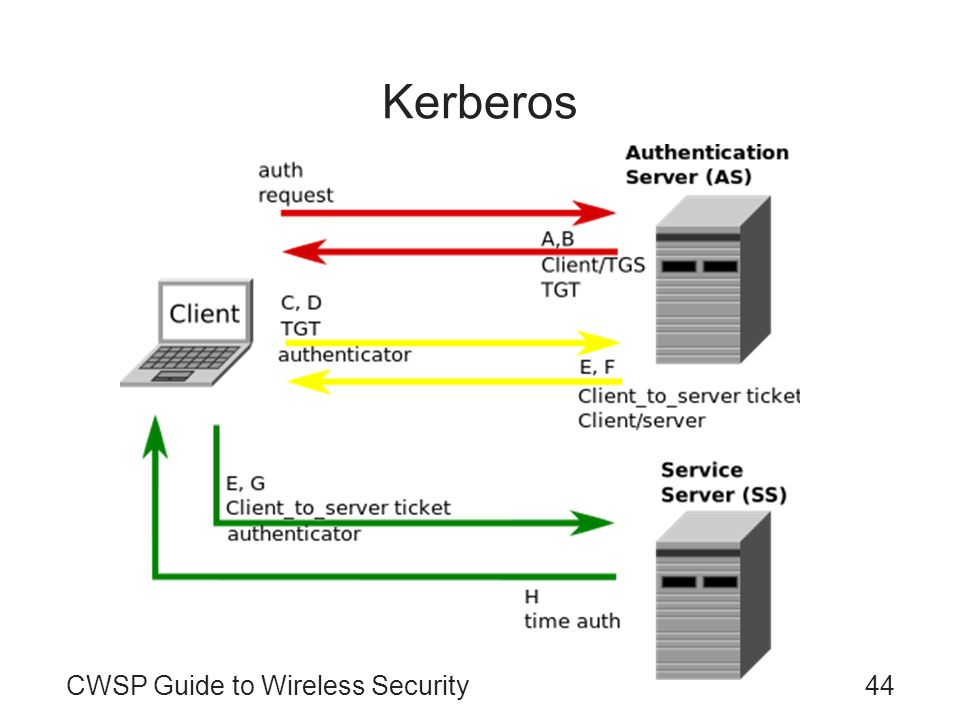 Kerberos CWSP Guide to Wireless Security44