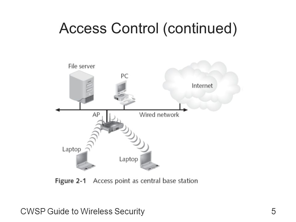 5CWSP Guide to Wireless Security Access Control (continued)