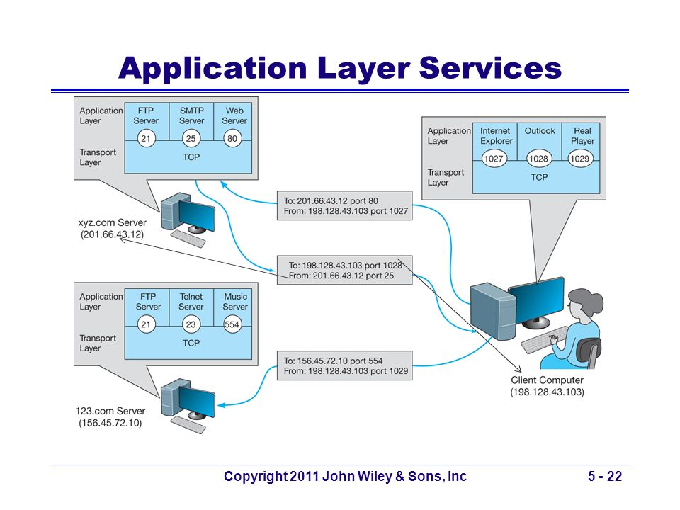Copyright 2011 John Wiley & Sons, Inc5 - 22 Application Layer Services