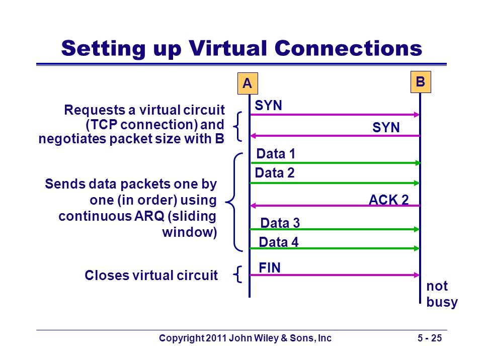 Copyright 2011 John Wiley & Sons, Inc5 - 25 Setting up Virtual Connections A B SYN ACK 2 not busy Data 1 Data 2 Data 3 Data 4 FIN Requests a virtual c