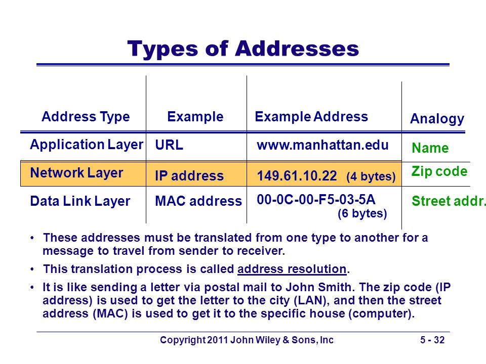 Copyright 2011 John Wiley & Sons, Inc5 - 32 Address TypeExampleExample Address Application Layer Network Layer Data Link Layer Types of Addresses IP a