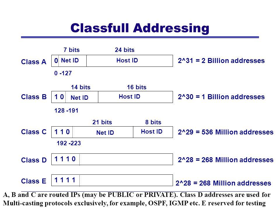 Class A Class B Class C Class D Class E 2^31 = 2 Billion addresses 2^30 = 1 Billion addresses 2^29 = 536 Million addresses 2^28 = 268 Million addresse