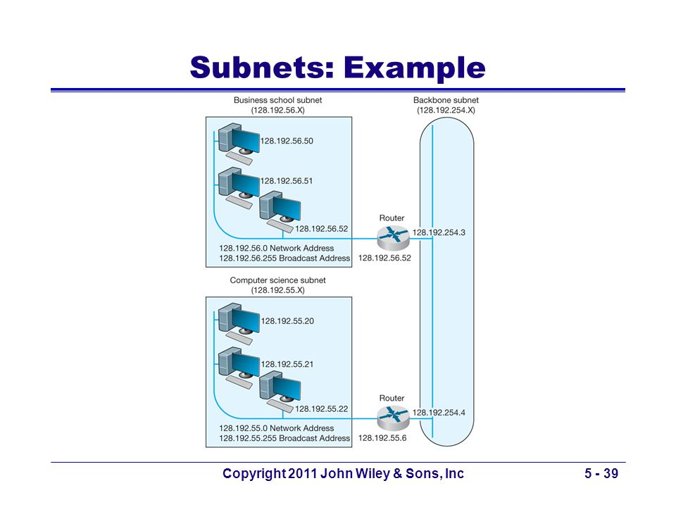 Copyright 2011 John Wiley & Sons, Inc5 - 39 Subnets: Example