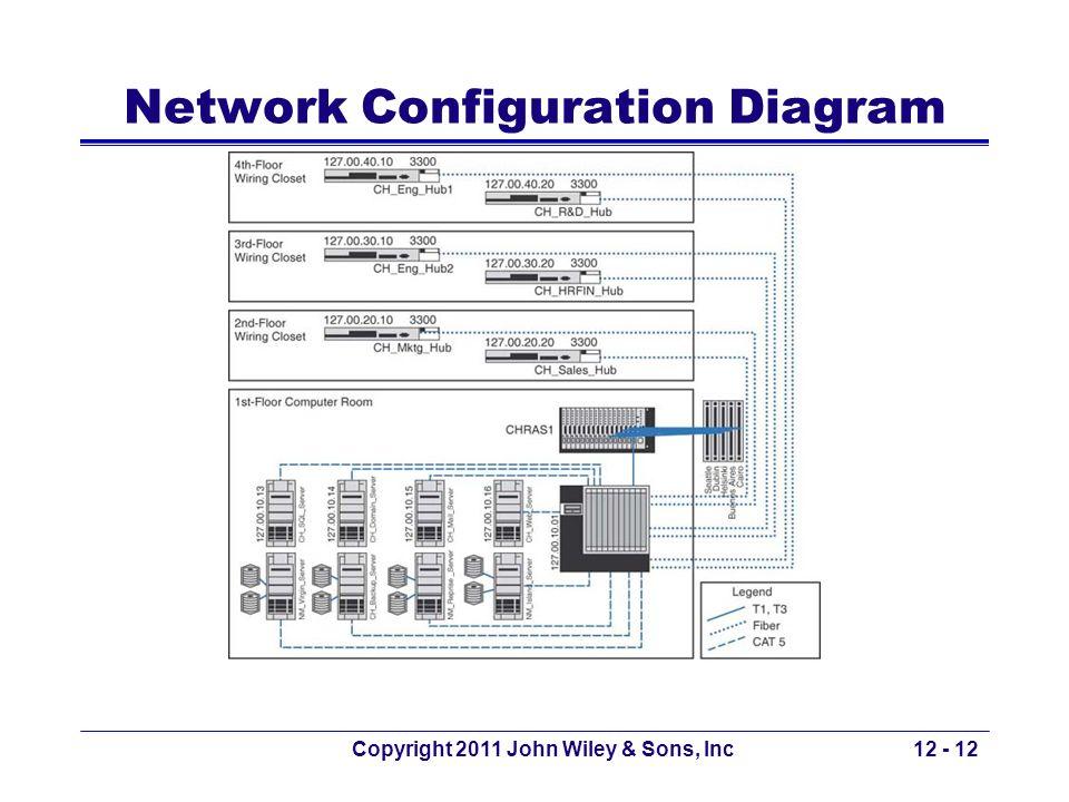 Copyright 2011 John Wiley & Sons, Inc12 - 12 Network Configuration Diagram
