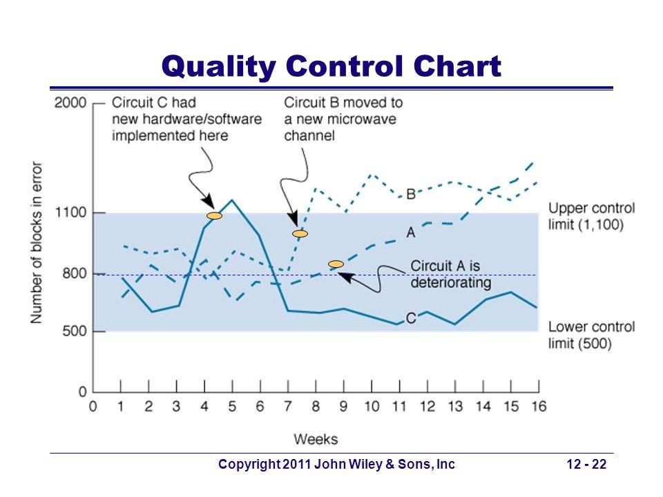 Copyright 2011 John Wiley & Sons, Inc12 - 22 Quality Control Chart