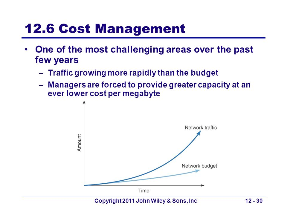 Copyright 2011 John Wiley & Sons, Inc12 - 30 12.6 Cost Management One of the most challenging areas over the past few years –Traffic growing more rapi