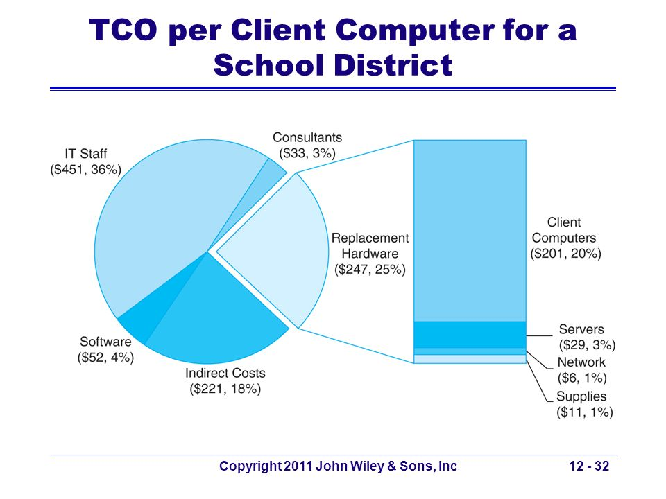 TCO per Client Computer for a School District Copyright 2011 John Wiley & Sons, Inc12 - 32