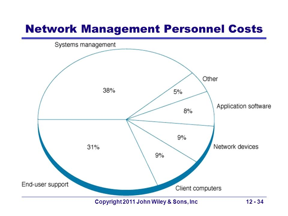 Copyright 2011 John Wiley & Sons, Inc12 - 34 Network Management Personnel Costs