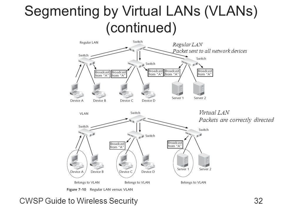 CWSP Guide to Wireless Security32 Segmenting by Virtual LANs (VLANs) (continued) Regular LAN Packet sent to all network devices Virtual LAN Packets ar