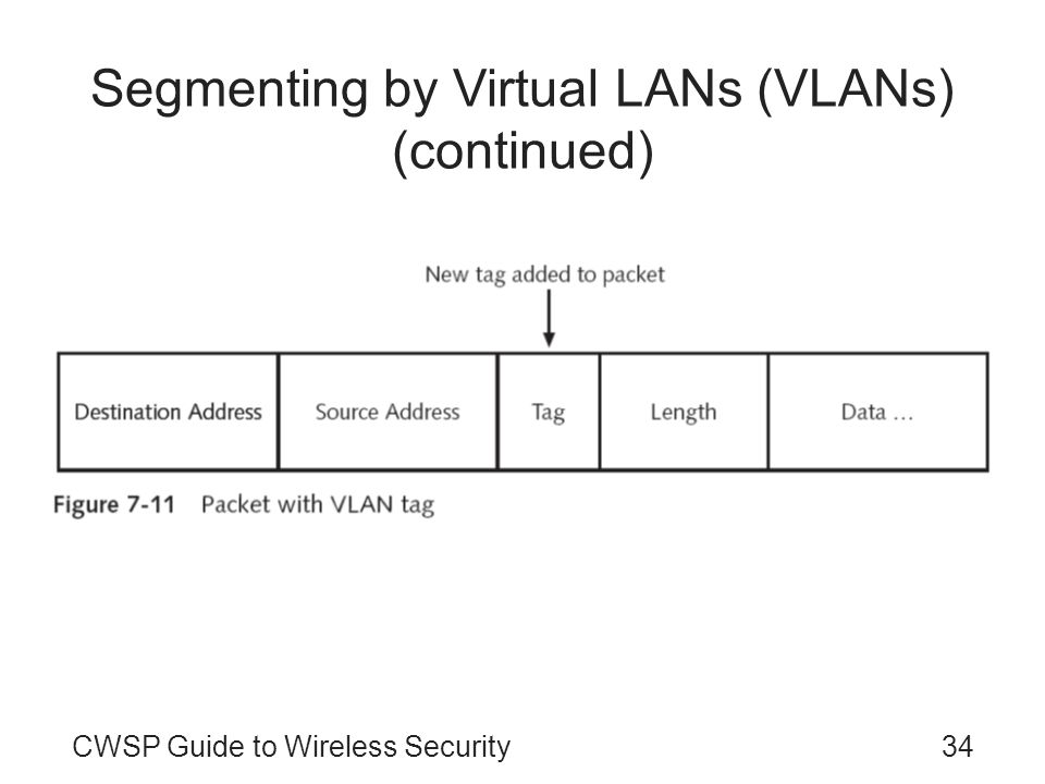CWSP Guide to Wireless Security34 Segmenting by Virtual LANs (VLANs) (continued)