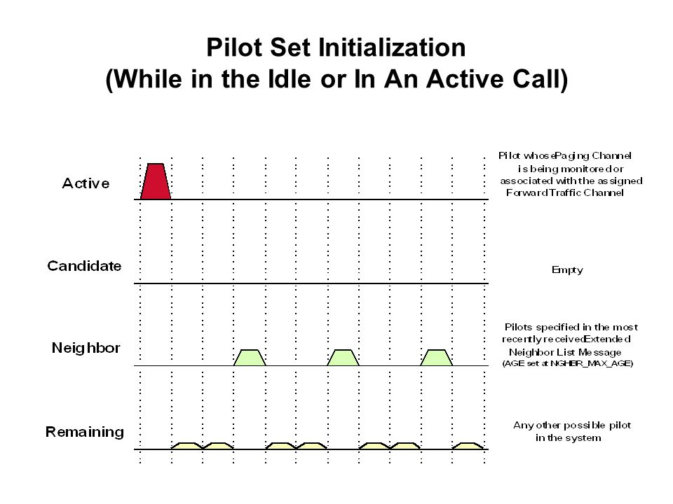 Pilot Set Initialization (While in the Idle or In An Active Call)