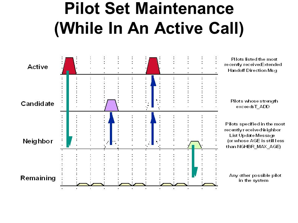 Pilot Set Maintenance (While In An Active Call)