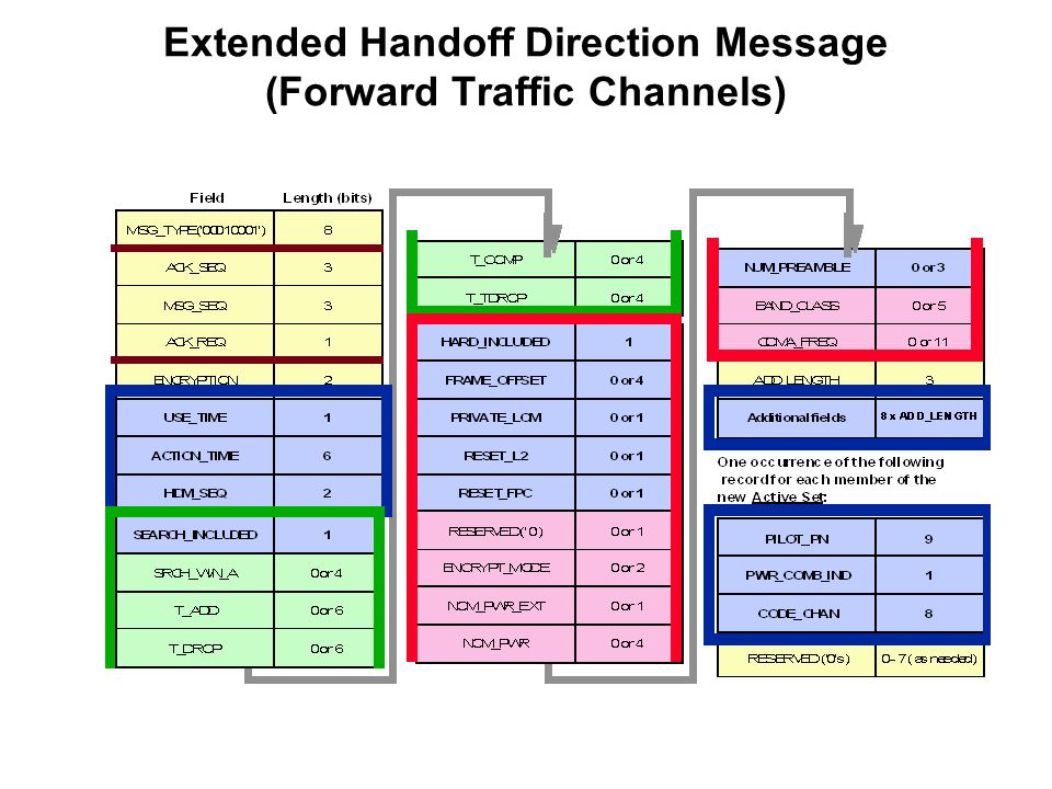 Extended Handoff Direction Message (Forward Traffic Channels)
