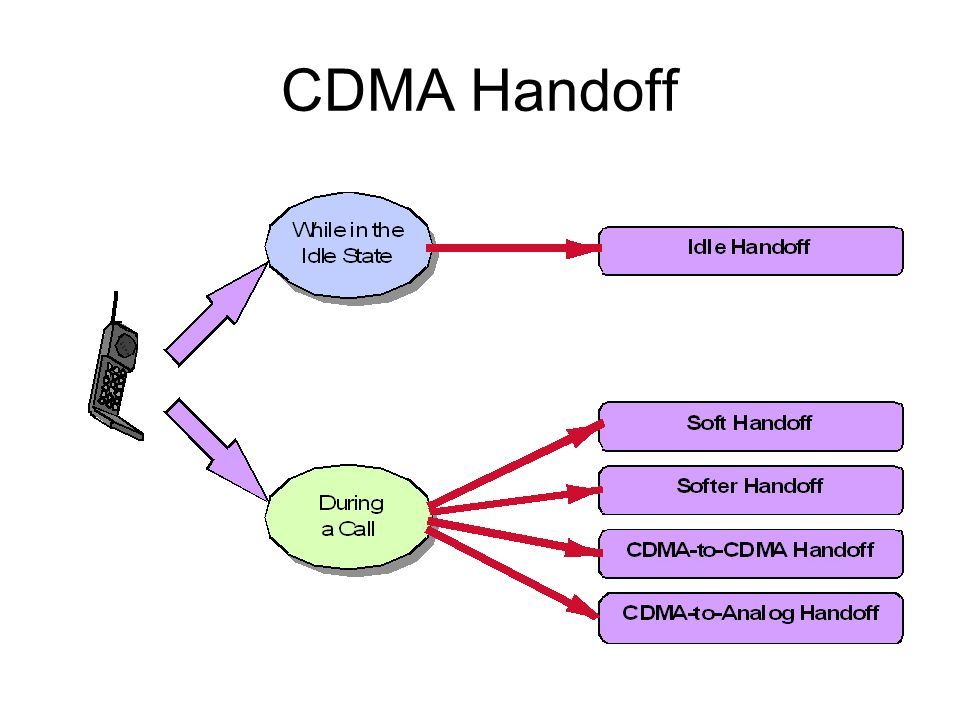 CDMA Handoff