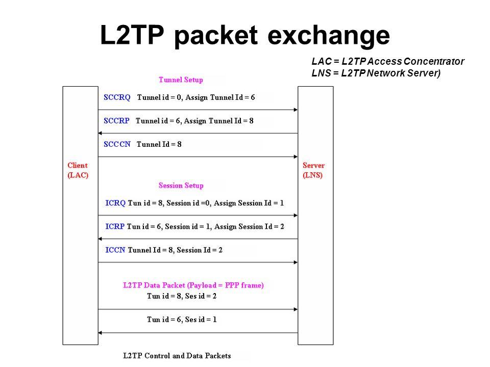 L2TP packet exchange LAC = L2TP Access Concentrator LNS = L2TP Network Server)