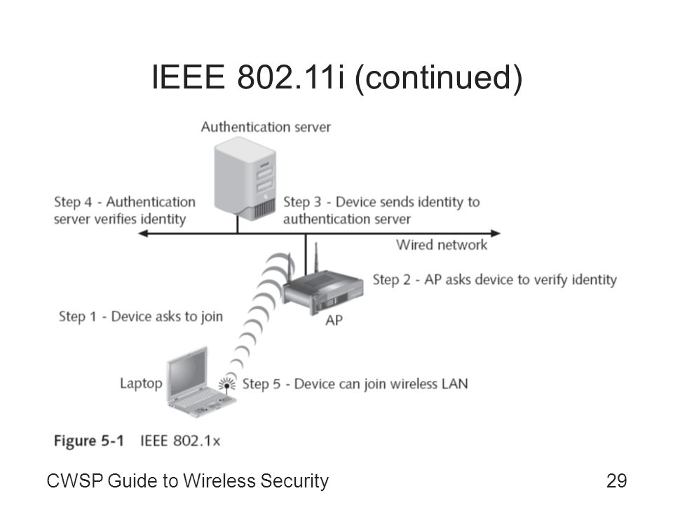 CWSP Guide to Wireless Security29 IEEE 802.11i (continued)