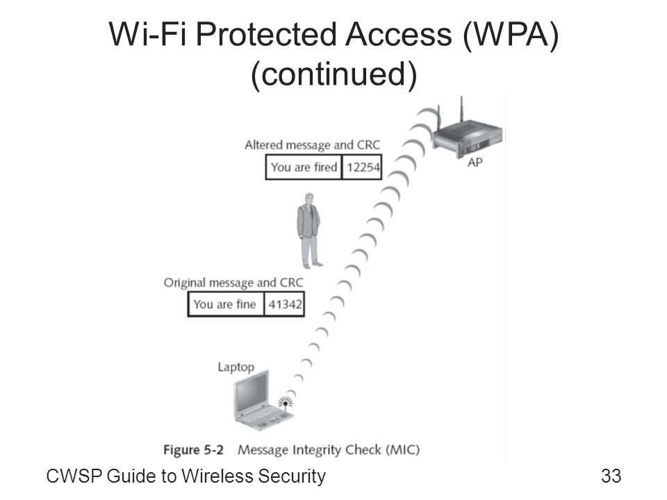 CWSP Guide to Wireless Security33 Wi-Fi Protected Access (WPA) (continued)