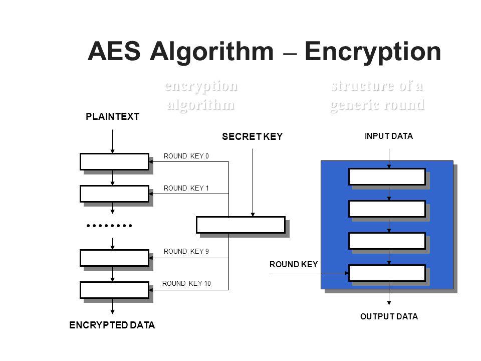 AES Algorithm – Encryption ROUND 0 ROUND 1 ROUND 10 ROUND 9 KEY SCHEDULE ROUND KEY 0 ROUND KEY 1 ROUND KEY 10 SUBBYTESSUBBYTES ADDROUNDKEYADDROUNDKEY MIXCOLUMNSMIXCOLUMNS SHIFTROWSSHIFTROWS INPUT DATA PLAINTEXT ENCRYPTED DATA ROUND KEY 9 ROUND KEY OUTPUT DATA SECRET KEY encryption algorithm structure of a generic round