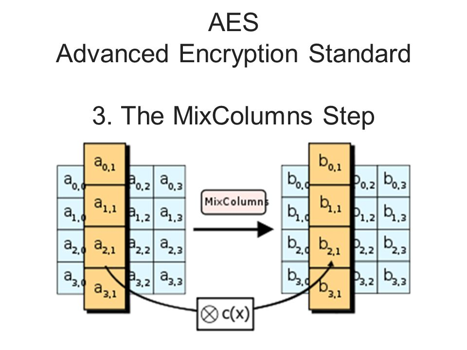 AES Advanced Encryption Standard 3. The MixColumns Step