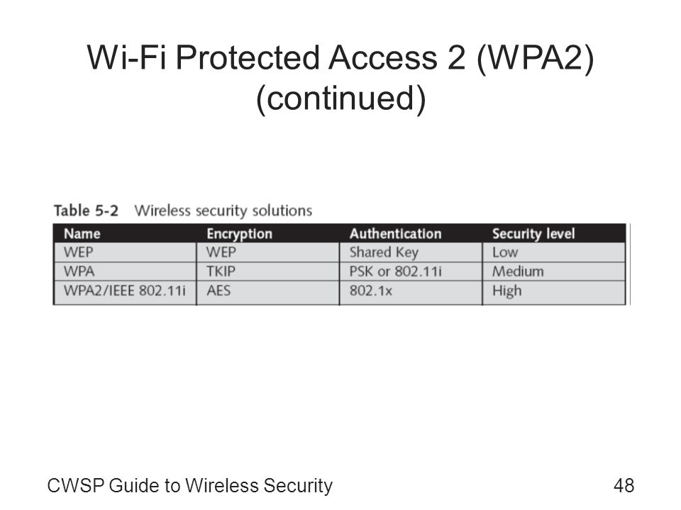 CWSP Guide to Wireless Security48 Wi-Fi Protected Access 2 (WPA2) (continued)