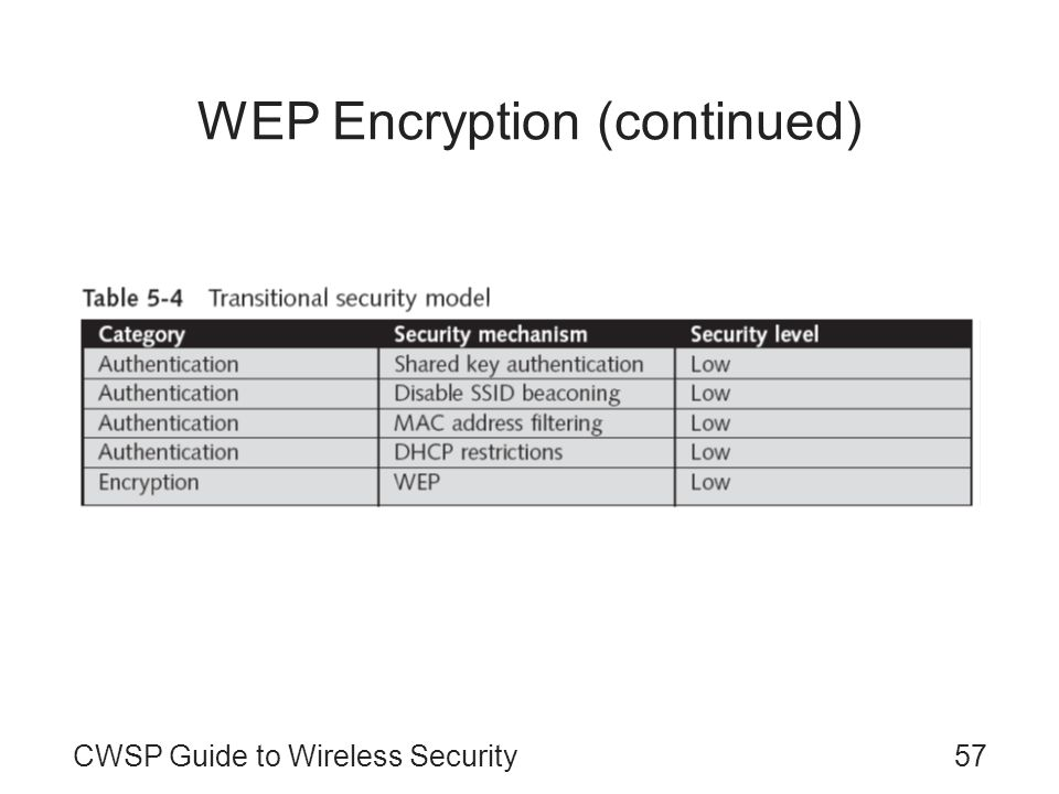 CWSP Guide to Wireless Security57 WEP Encryption (continued)